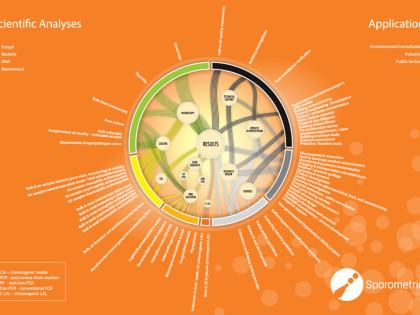 Sporometrics Scientific Analyses